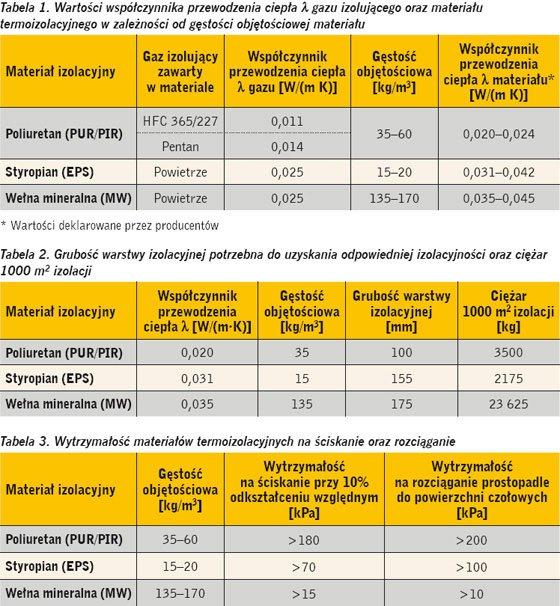 Wspaniały Porównanie różnych materiałów izolacyjnych   Skup palet DY55
